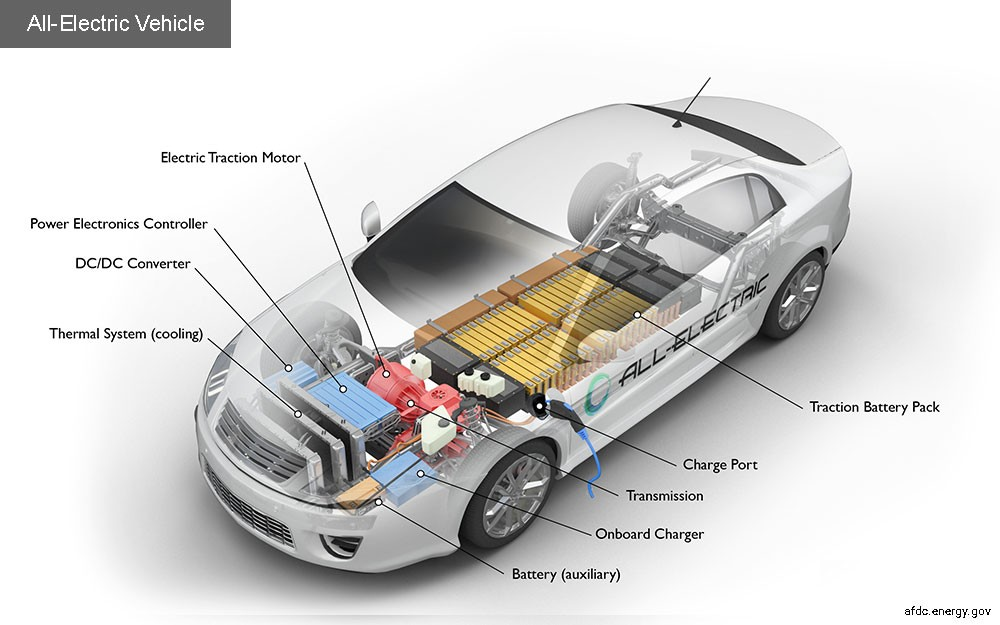 電動車如何運作